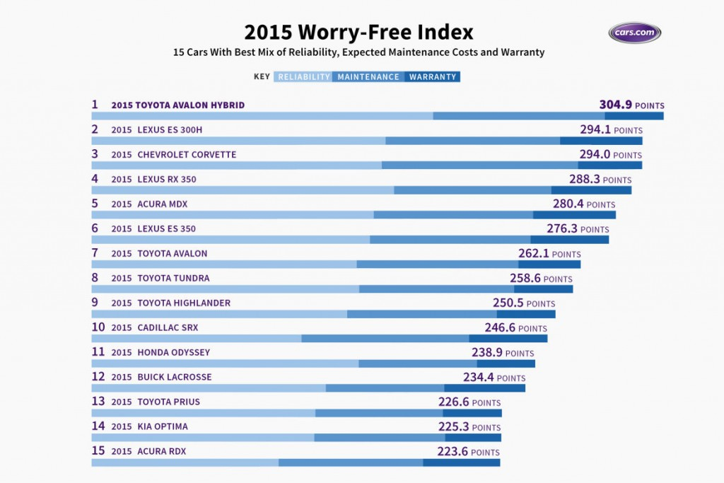 Cars com worry free index